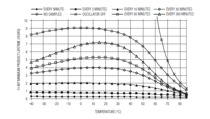 Lebensdauer iButton USB abhängig vom Messabstand 1h ca. 5 Jahre, 6 bis zu 7 Jahre, bei Stopp infertilen Phase und während Schwangerschaft und infertiler Stillzeit entsprechend länger